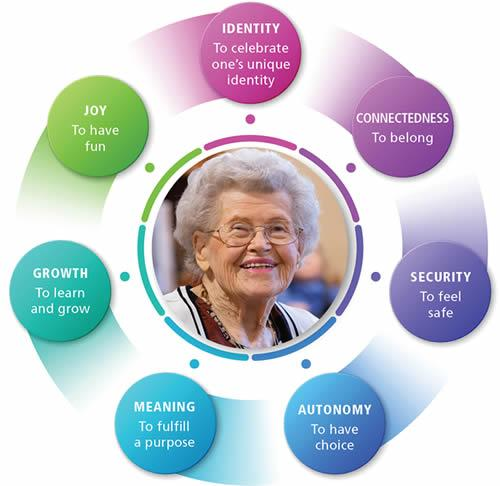 A colorful, circular Well-being graphic  with the words Joy, Meaning, Growth, Security, Autonomy, Identity and Connectedness written on it and a smiling woman in the middle.